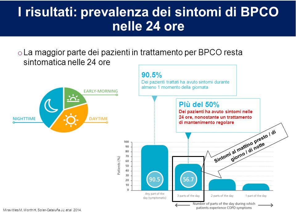 I risultati: prevalenza dei sintomi di BPCO nelle 24 ore