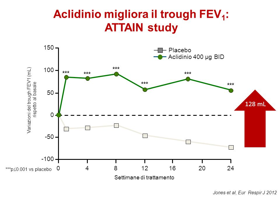 Aclidinio migliora il trough FEV1: ATTAIN study
