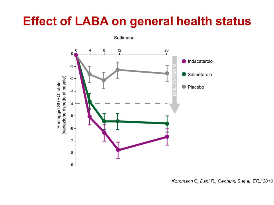 Effect of LABA on general health status