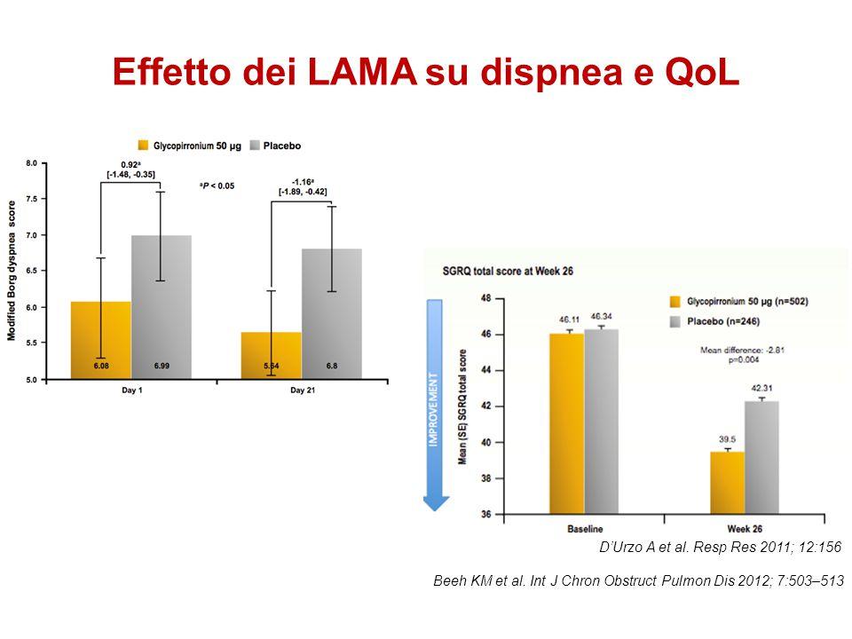 Effetto dei LAMA su dispnea e QoL