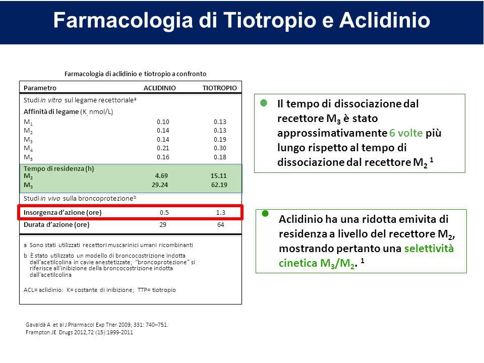 Farmacologia di Tiotropio e Aclidinio