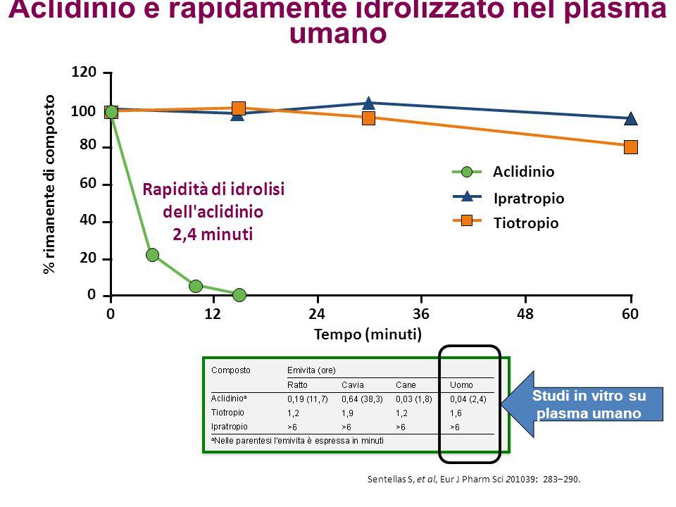 Aclidinio è rapidamente idrolizzato nel plasma umano