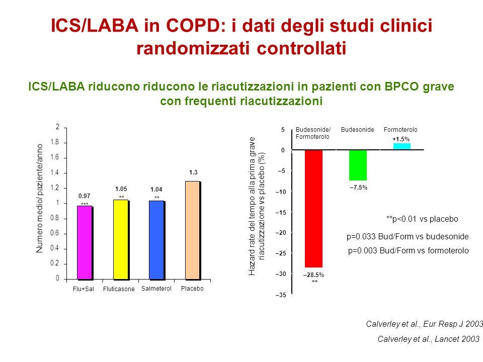 ICS/LABA in COPD: i dati degli studi clinici randomizzati controllati