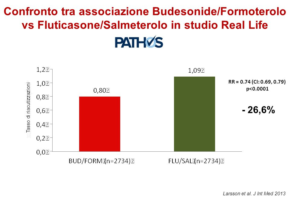 Confronto tra associazione Budesonide/Formoterolo vs Fluticasone/Salmeterolo in studio Real Life