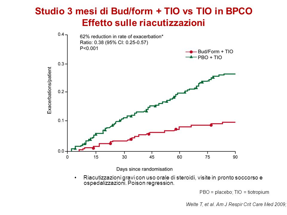 Studio 3 mesi di Bud/form + TIO vs TIO in BPCO