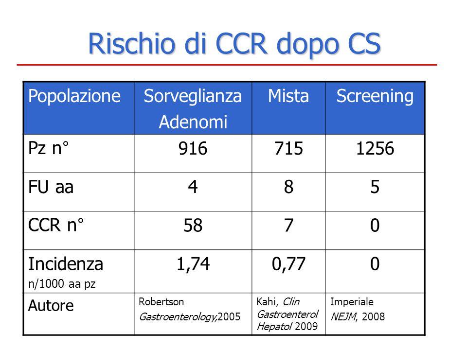 Rischio di CCR dopo CS Popolazione Sorveglianza Adenomi Mista