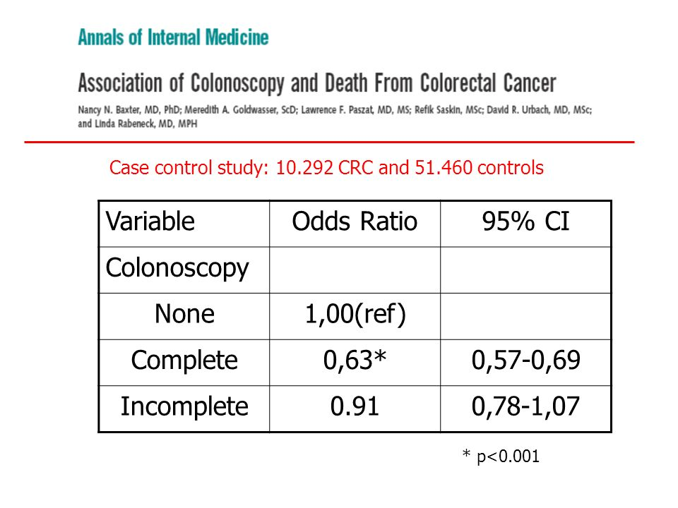 Variable Odds Ratio 95% CI Colonoscopy None 1,00(ref) Complete 0,63*