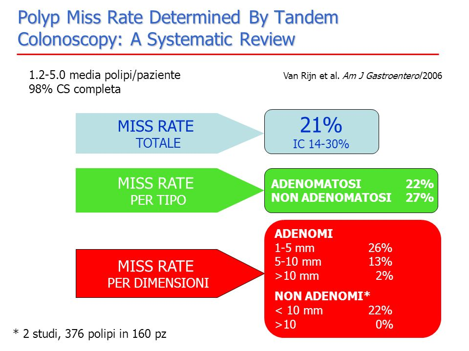 Polyp Miss Rate Determined By Tandem Colonoscopy: A Systematic Review