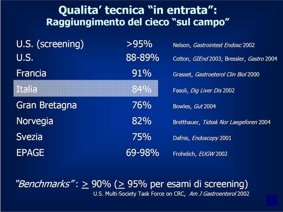 Le percentuali di esame completo (al cieco) oscillano tra il 75 e il 98% nell'esperienza europea ed americana, l'84% per i dati Italiani (del 2002)