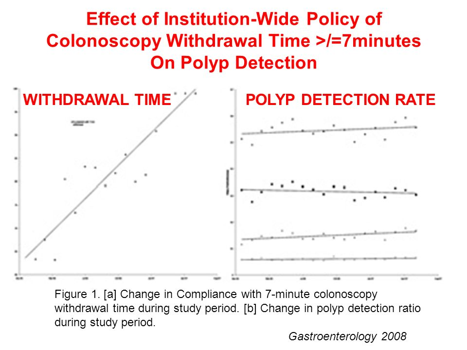 Effect of Institution-Wide Policy of