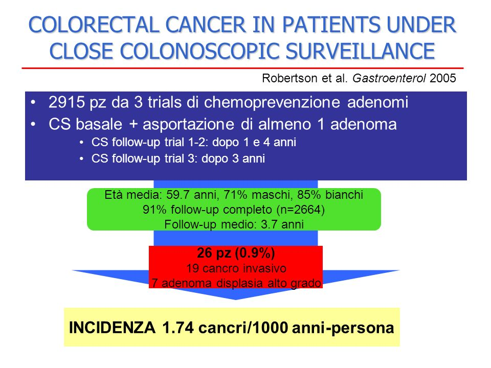 COLORECTAL CANCER IN PATIENTS UNDER CLOSE COLONOSCOPIC SURVEILLANCE