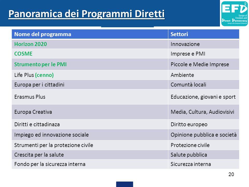 Panoramica dei Programmi Diretti