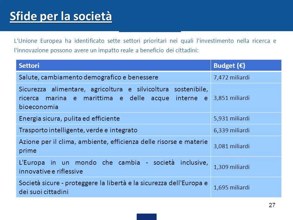 Sfide per la società Settori Budget (€)