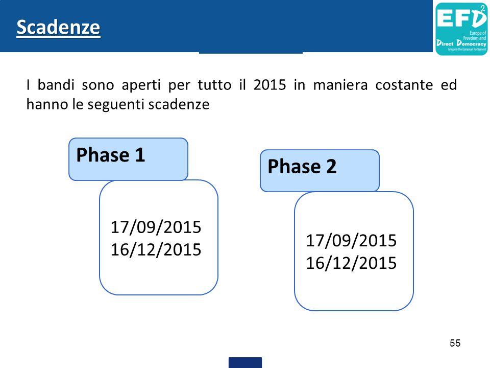 Scadenze Phase 1 Phase 2 17/09/2015 16/12/2015