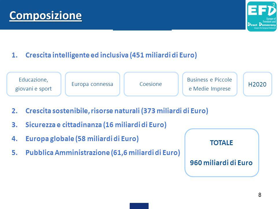 Composizione Crescita intelligente ed inclusiva (451 miliardi di Euro)