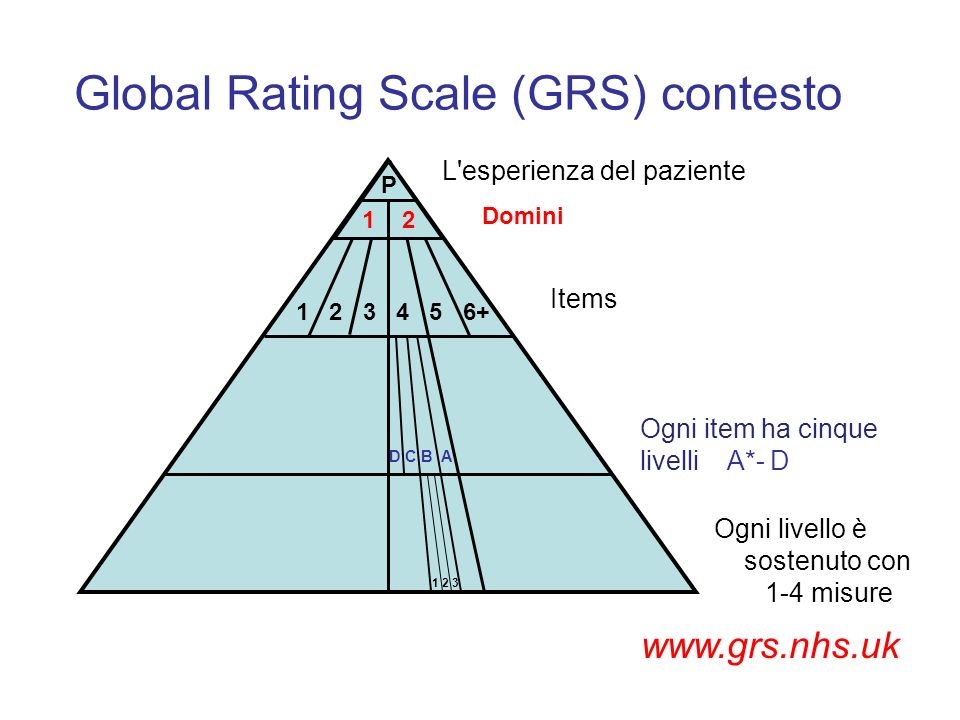 Global Rating Scale (GRS) contesto