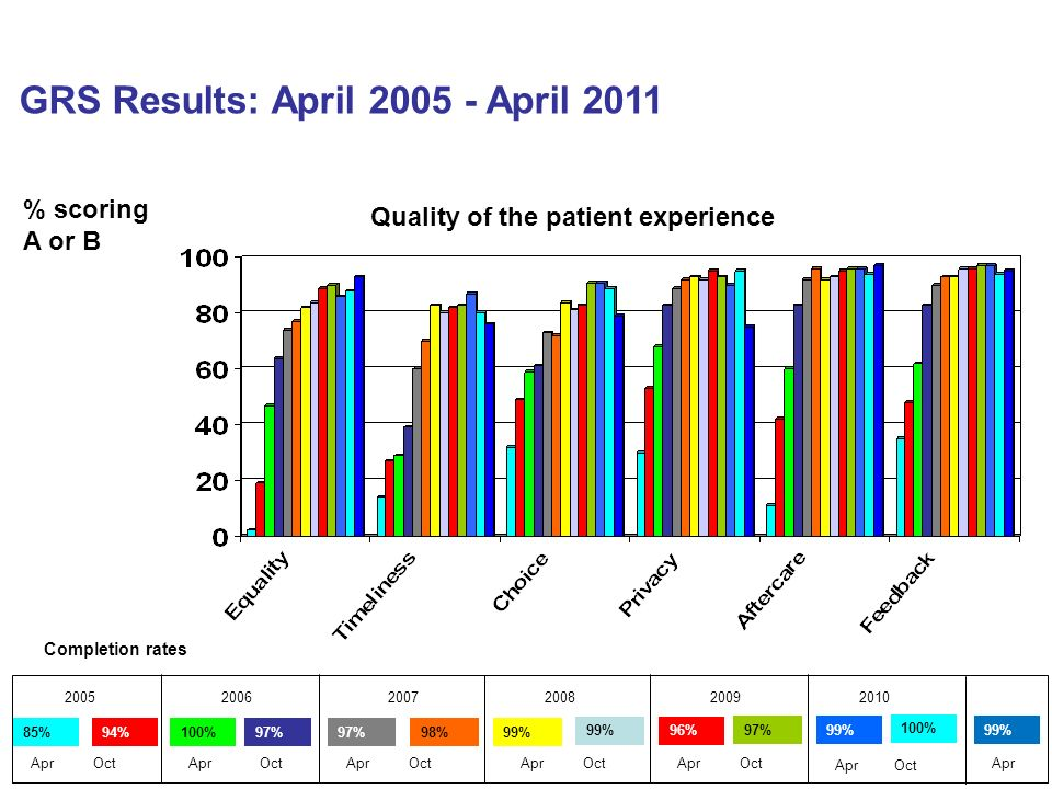 GRS Results: April 2005 - April 2011