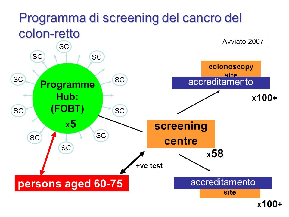 Programma di screening del cancro del colon-retto