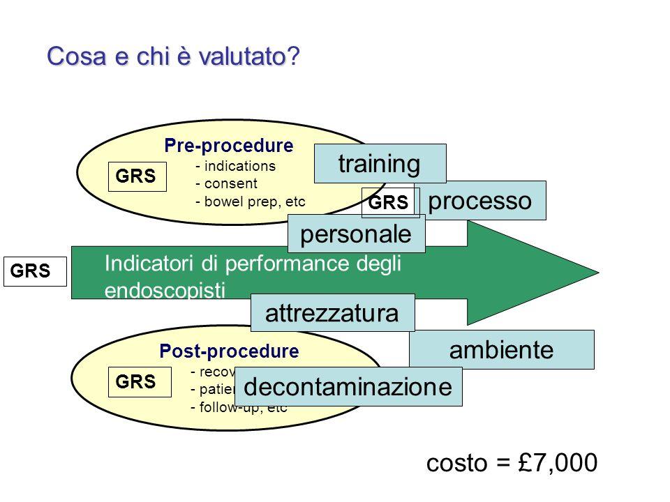 Cosa e chi è valutato training processo personale attrezzatura