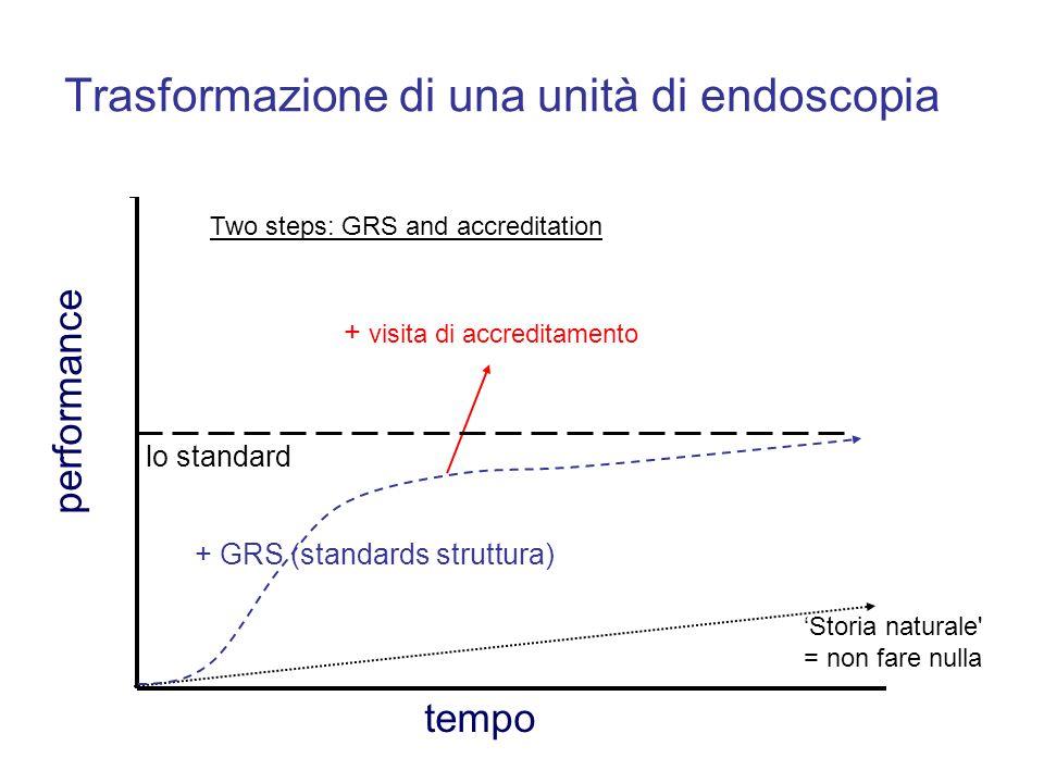 Trasformazione di una unità di endoscopia