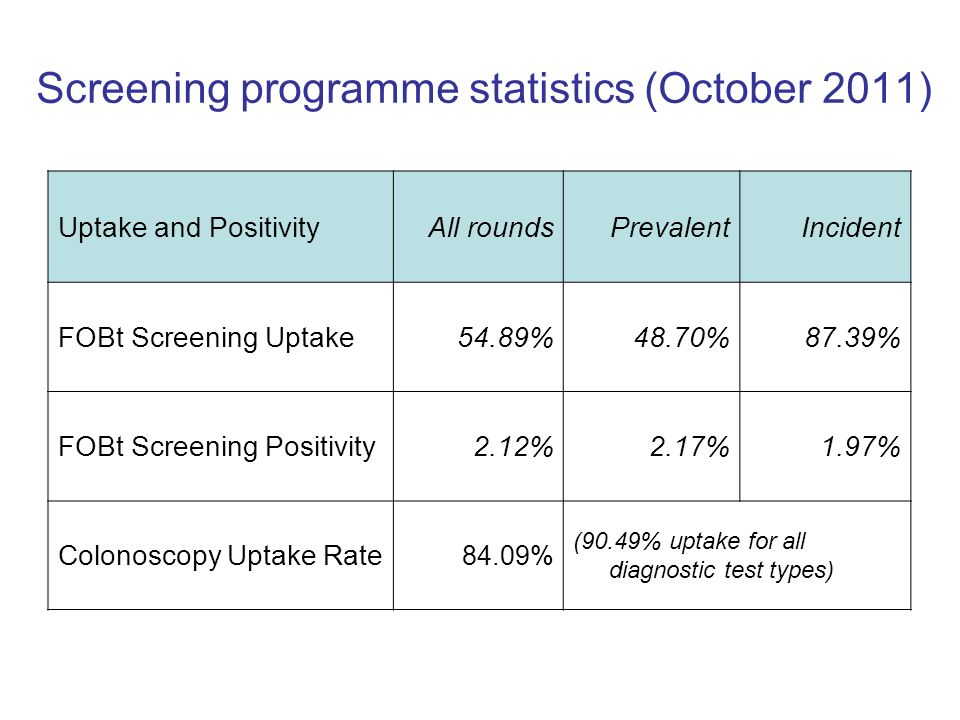 Screening programme statistics (October 2011)