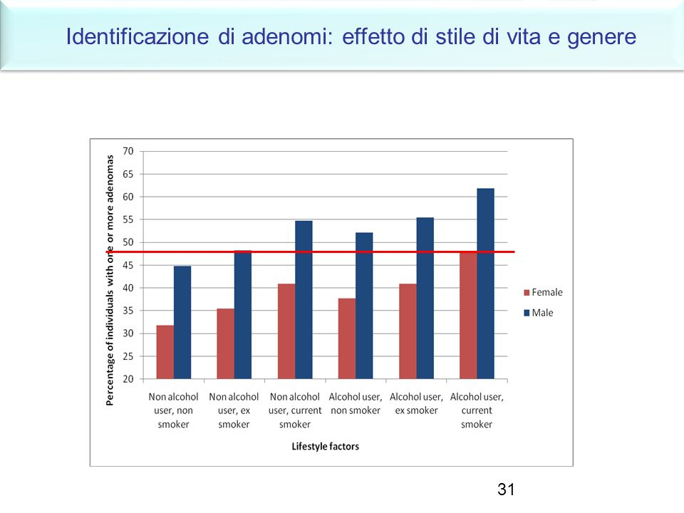 Identificazione di adenomi: effetto di stile di vita e genere