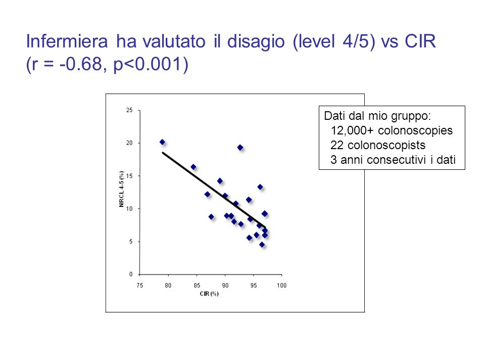 Infermiera ha valutato il disagio (level 4/5) vs CIR (r = -0