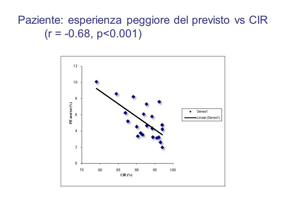 Paziente: esperienza peggiore del previsto vs CIR (r = -0. 68, p<0
