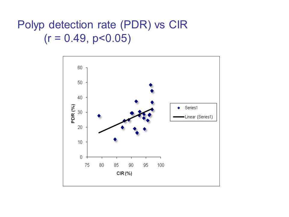 Polyp detection rate (PDR) vs CIR (r = 0.49, p<0.05)