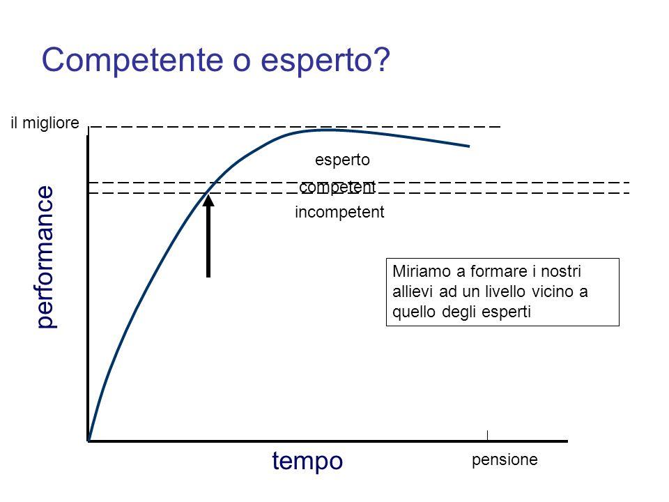 Competente o esperto performance tempo il migliore esperto competent