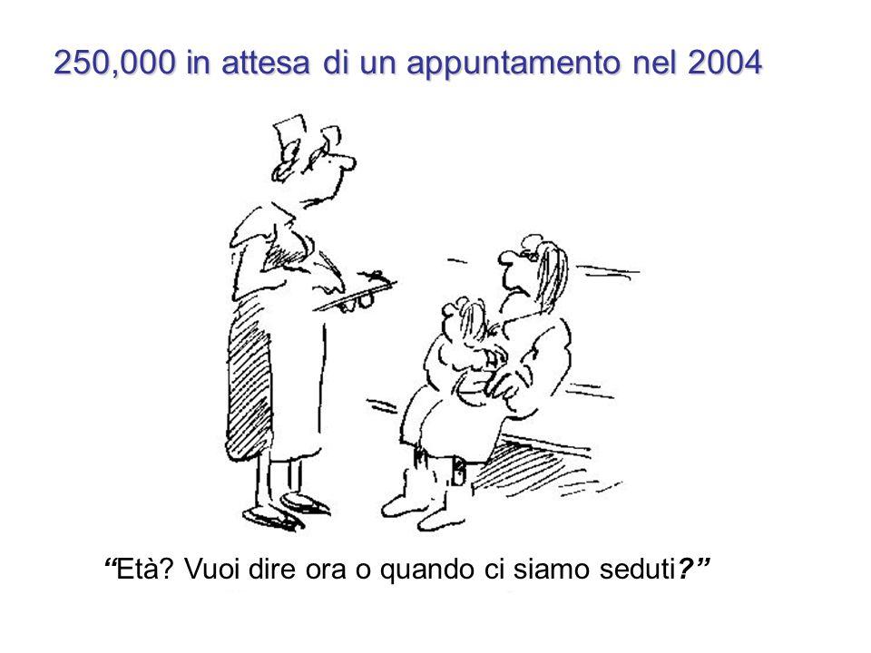 250,000 in attesa di un appuntamento nel 2004