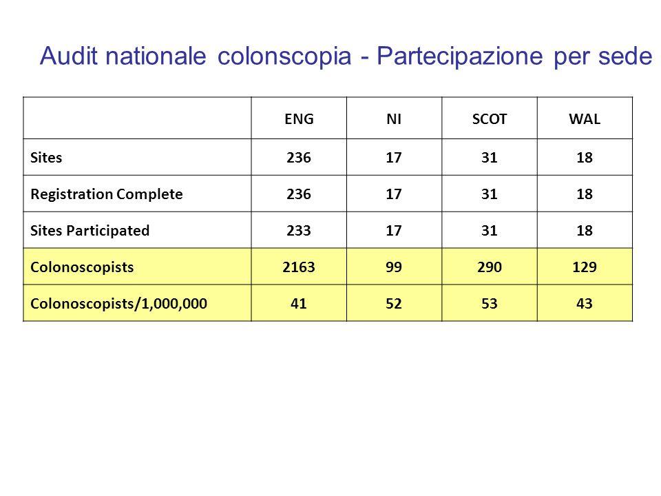 Audit nationale colonscopia - Partecipazione per sede