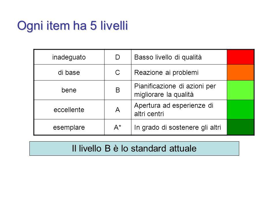 Il livello B è lo standard attuale