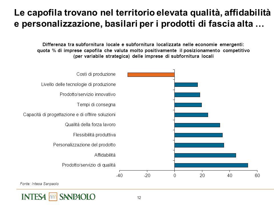 … il cui peso è cresciuto per l'export italiano