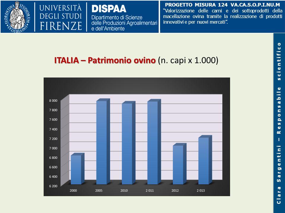 ITALIA – Patrimonio ovino (n. capi x 1.000)