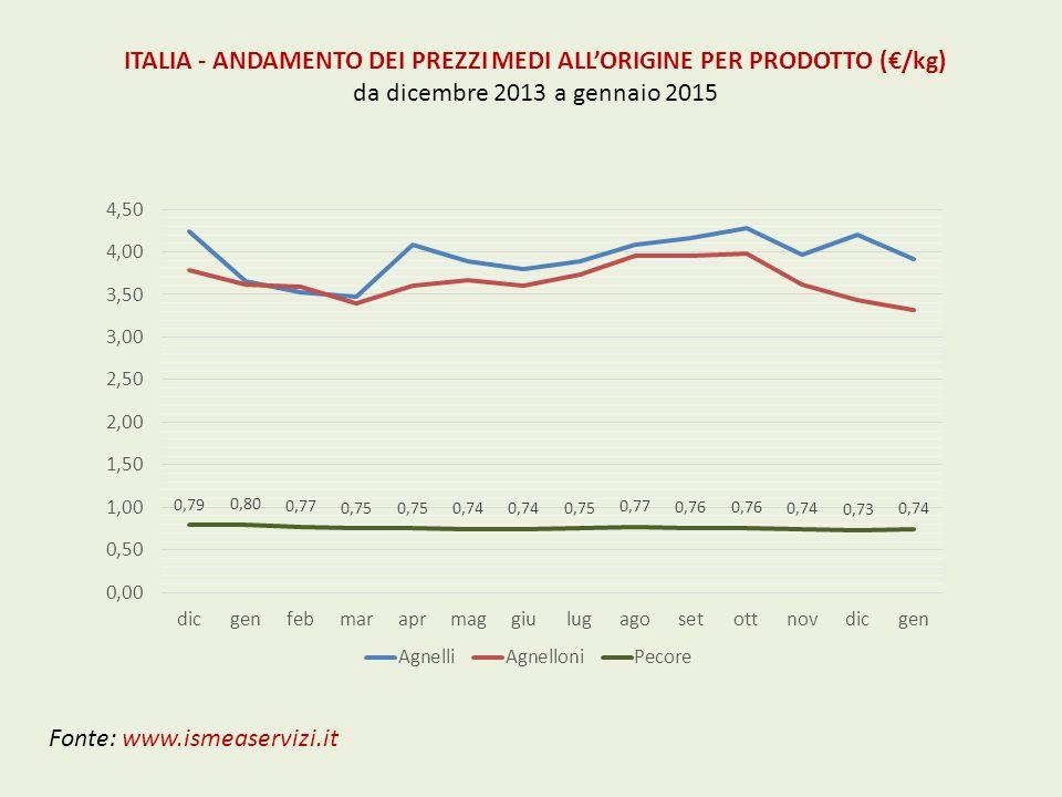 ITALIA - ANDAMENTO DEI PREZZI MEDI ALL'ORIGINE PER PRODOTTO (€/kg)
