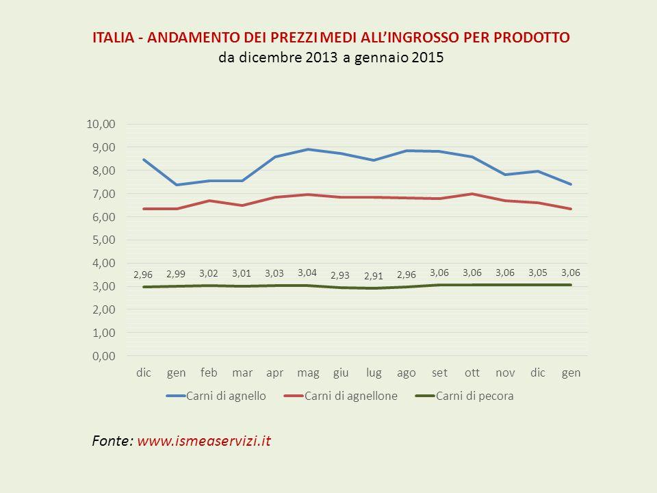 ITALIA - ANDAMENTO DEI PREZZI MEDI ALL'INGROSSO PER PRODOTTO