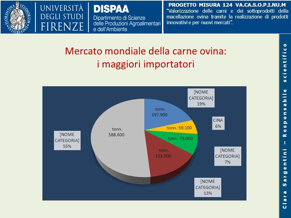 Mercato mondiale della carne ovina: i maggiori importatori