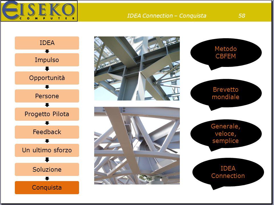Interfaccia BIM Programmi FEA Programmi CAD
