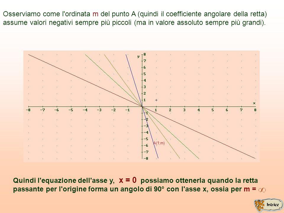 Osserviamo come l ordinata m del punto A (quindi il coefficiente angolare della retta)