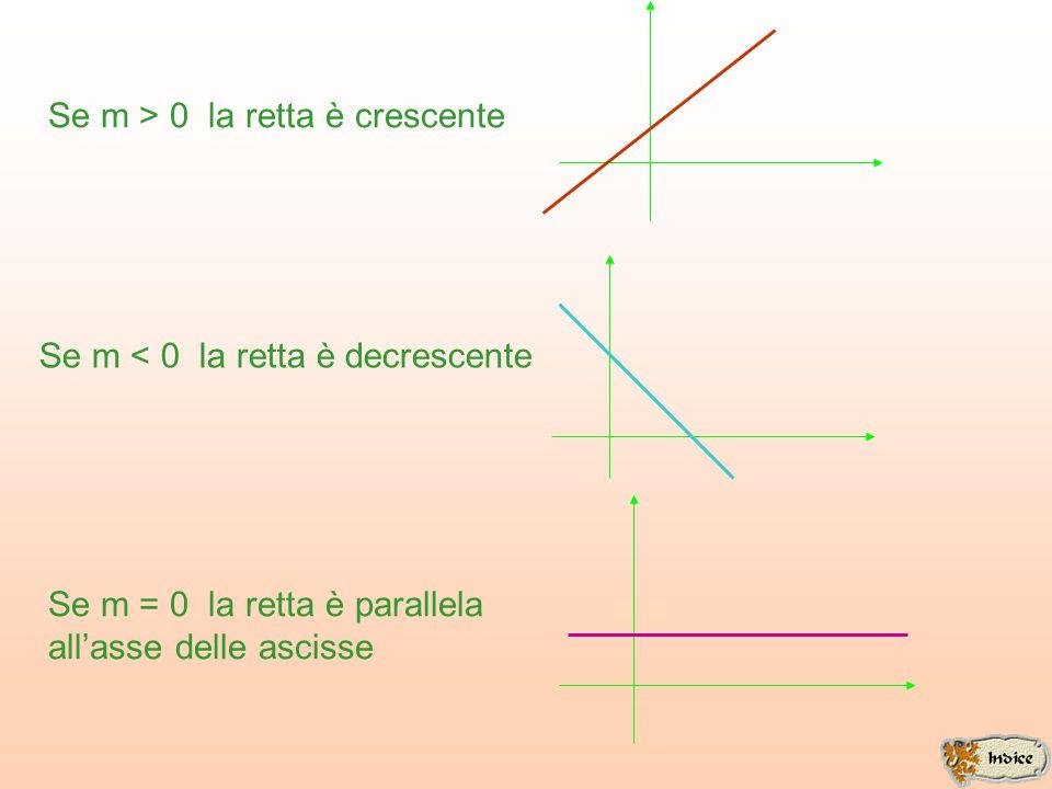 Se m > 0 la retta è crescente