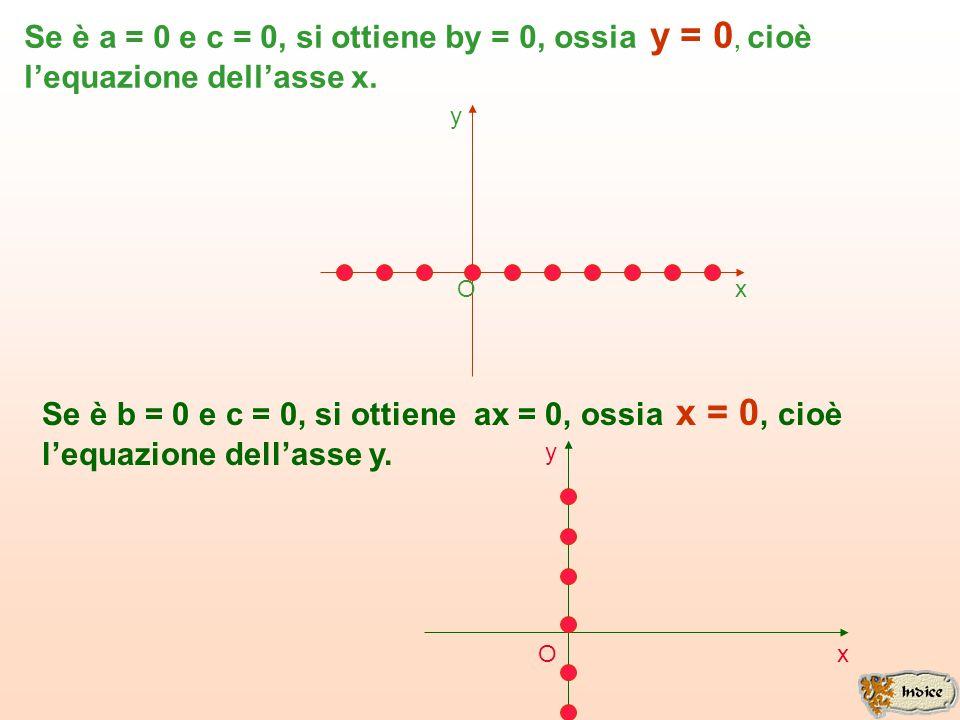 Se è a = 0 e c = 0, si ottiene by = 0, ossia y = 0, cioè