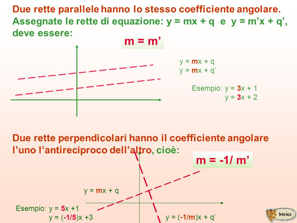 Due rette parallele hanno lo stesso coefficiente angolare.