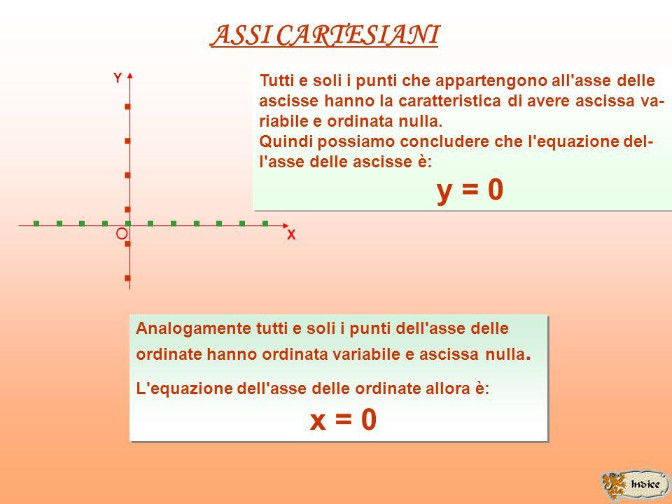ASSI CARTESIANI Y. Tutti e soli i punti che appartengono all asse delle. ascisse hanno la caratteristica di avere ascissa va-