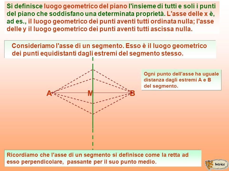 Si definisce luogo geometrico del piano l insieme di tutti e soli i punti