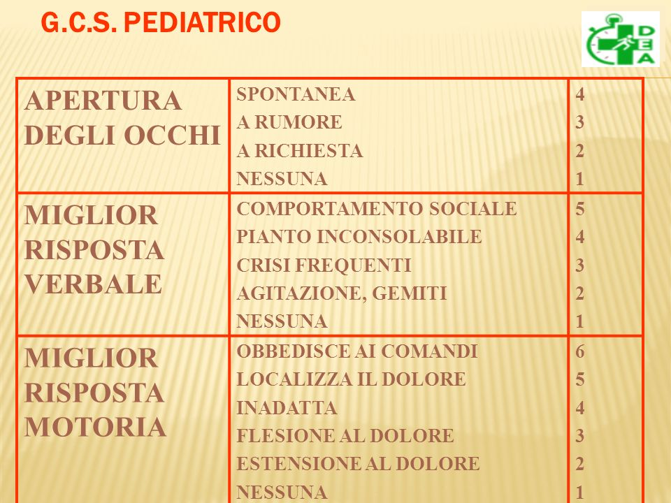 G.C.S. PEDIATRICO APERTURA DEGLI OCCHI MIGLIOR RISPOSTA VERBALE