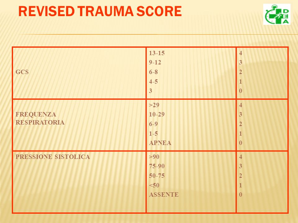 REVISED TRAUMA SCORE GCS 13-15 9-12 6-8 4-5 3 4 2 1