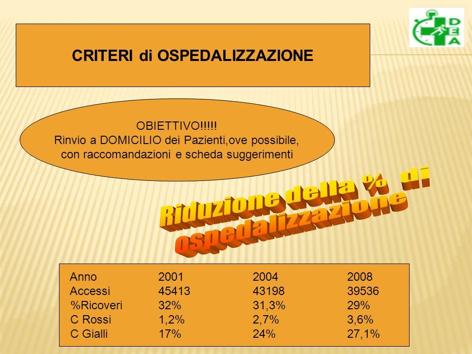 CRITERI di OSPEDALIZZAZIONE