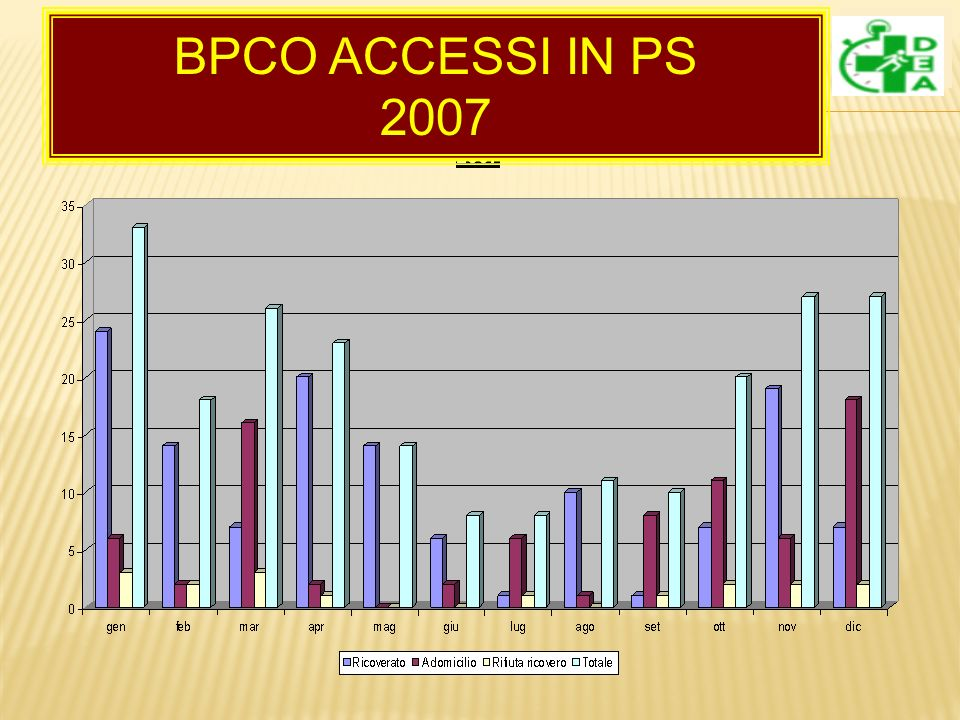BPCO ACCESSI IN PS 2007