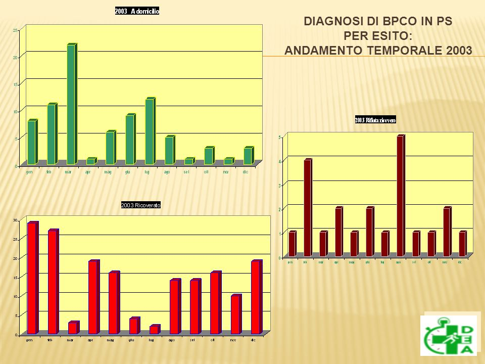 DIAGNOSI DI BPCO IN PS PER ESITO: ANDAMENTO TEMPORALE 2003